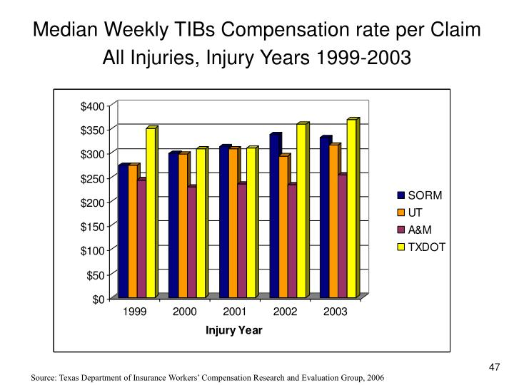 Median Weekly TIBs Compensation rate per Claim