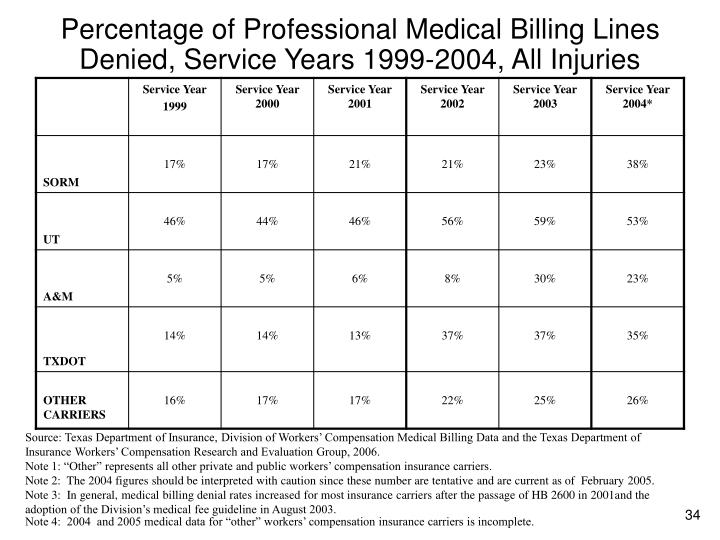 Percentage of Professional Medical Billing Lines Denied, Service Years 1999-2004, All Injuries
