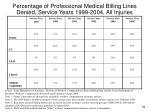 percentage of professional medical billing lines denied service years 1999 2004 all injuries