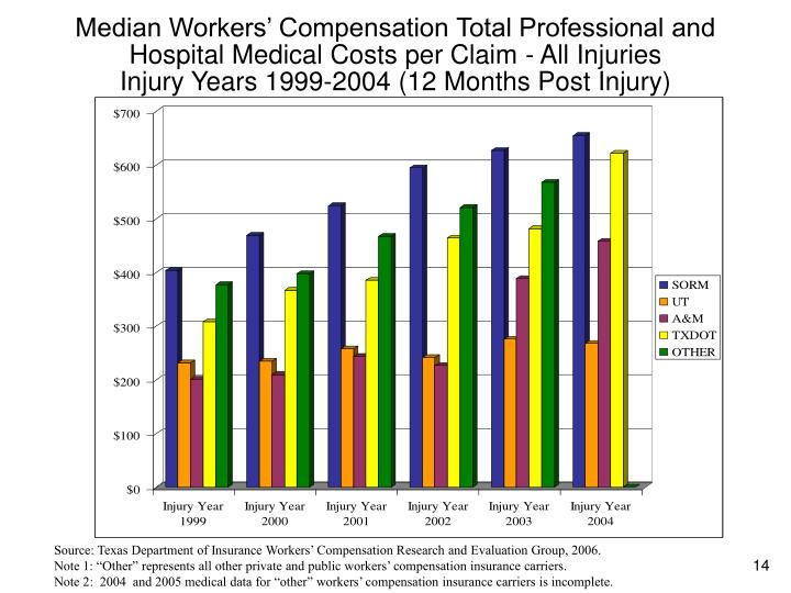 Median Workers' Compensation Total Professional and Hospital Medical Costs per Claim - All Injuries
