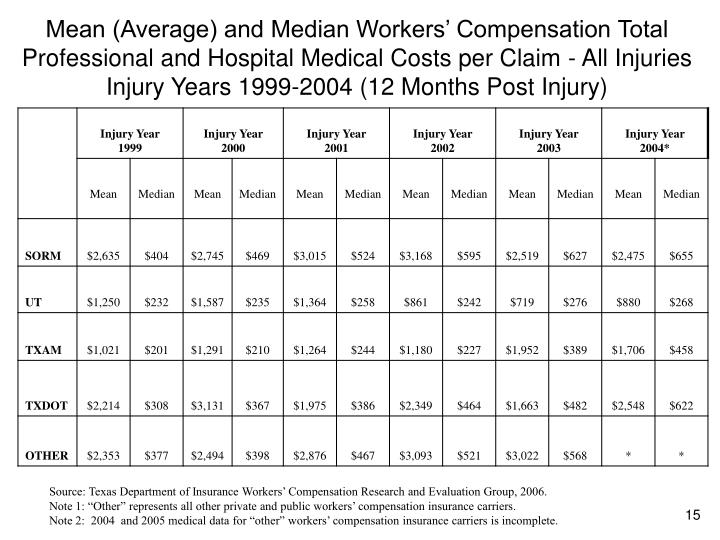 Mean (Average) and Median Workers' Compensation Total Professional and Hospital Medical Costs per Claim - All Injuries