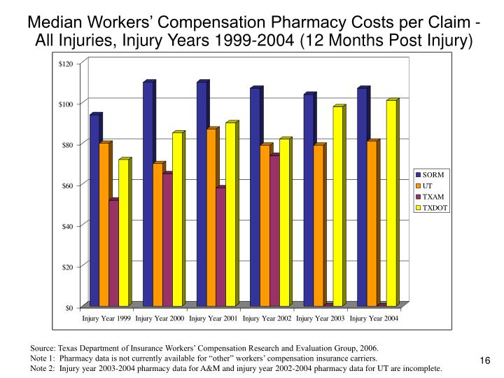 Median Workers' Compensation Pharmacy Costs per Claim - All Injuries, Injury Years 1999-2004 (12 Months Post Injury)