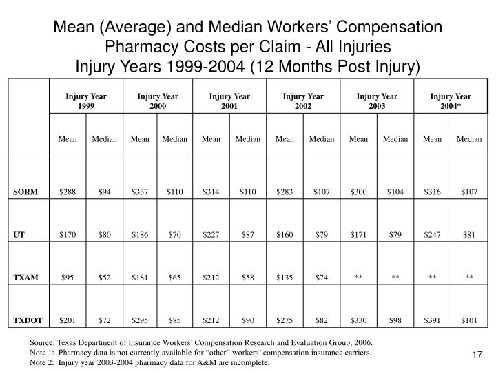 Mean (Average) and Median Workers' Compensation Pharmacy Costs per Claim - All Injuries