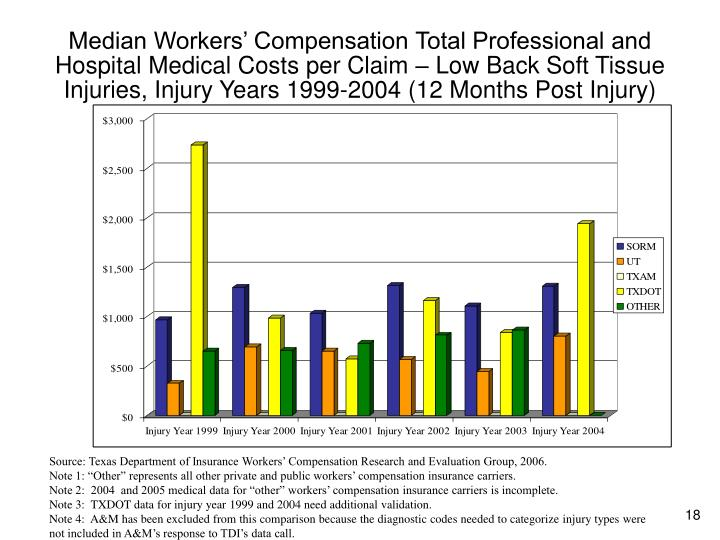 Median Workers' Compensation Total Professional and Hospital Medical Costs per Claim – Low Back Soft Tissue Injuries, Injury Years 1999-2004 (12 Months Post Injury)