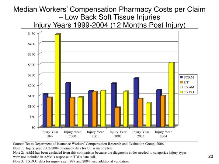 Median Workers' Compensation Pharmacy Costs per Claim – Low Back Soft Tissue Injuries