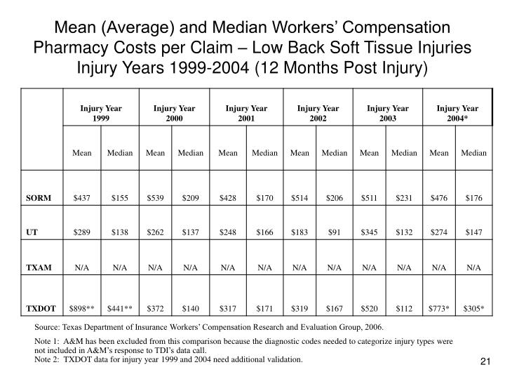 Mean (Average) and Median Workers' Compensation Pharmacy Costs per Claim – Low Back Soft Tissue Injuries