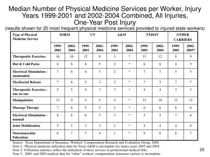 Median Number of Physical Medicine Services per Worker, Injury Years 1999-2001 and 2002-2004 Combined, All Injuries,