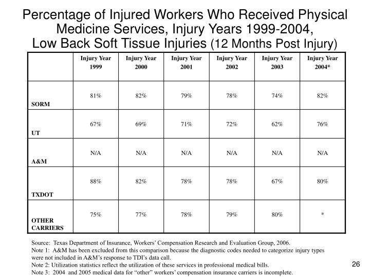Percentage of Injured Workers Who Received Physical Medicine Services, Injury Years 1999-2004,