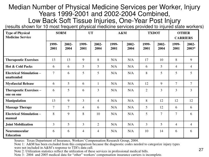 Median Number of Physical Medicine Services per Worker, Injury Years 1999-2001 and 2002-2004 Combined,