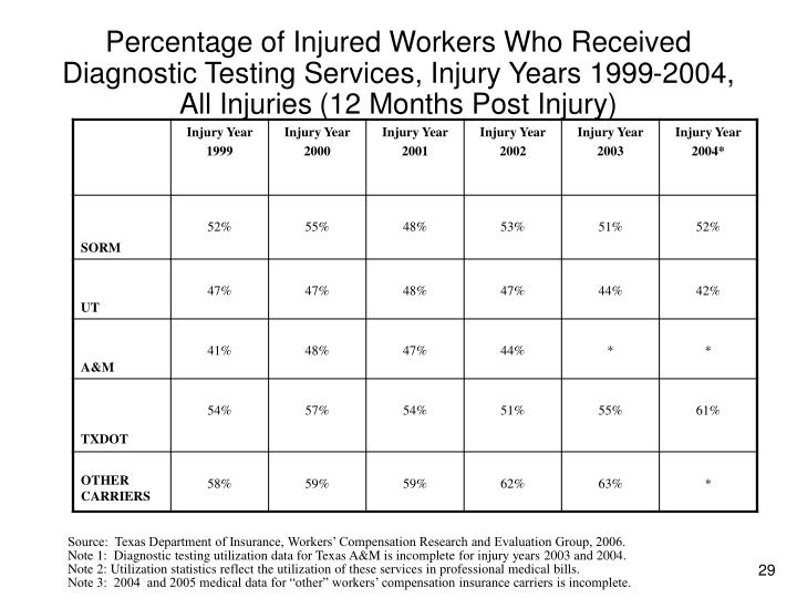 Percentage of Injured Workers Who Received Diagnostic Testing Services, Injury Years 1999-2004,