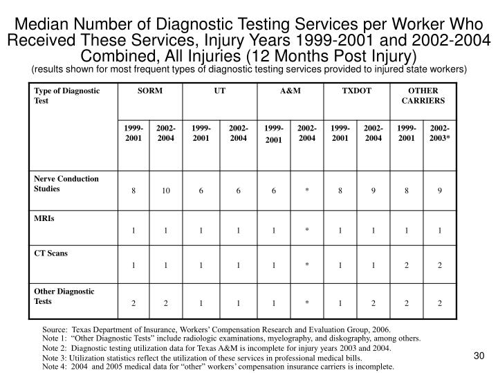 Median Number of Diagnostic Testing Services per Worker Who Received These Services, Injury Years 1999-2001 and 2002-2004 Combined, All Injuries (12 Months Post Injury)