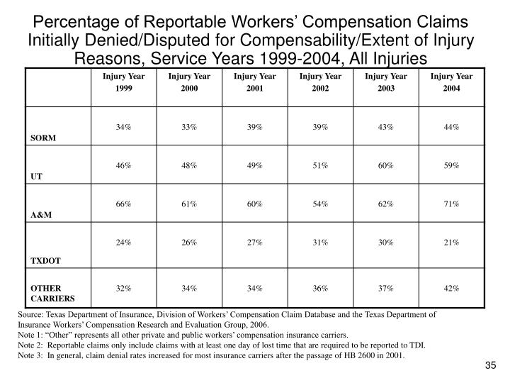 Percentage of Reportable Workers' Compensation Claims Initially Denied/Disputed for Compensability/Extent of Injury Reasons, Service Years 1999-2004, All Injuries
