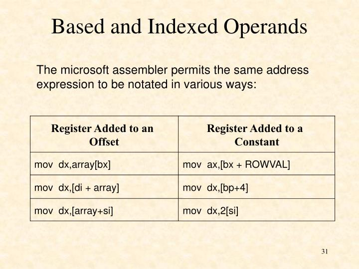 Based and Indexed Operands
