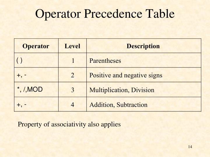 Operator Precedence Table