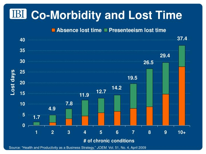 Co-Morbidity and Lost Time