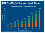 co morbidity and lost time