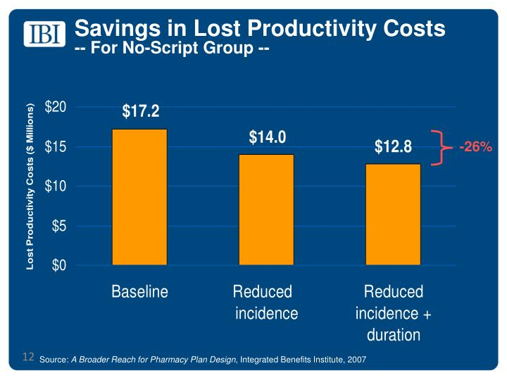 Savings in Lost Productivity Costs