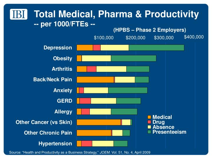 Total Medical, Pharma & Productivity