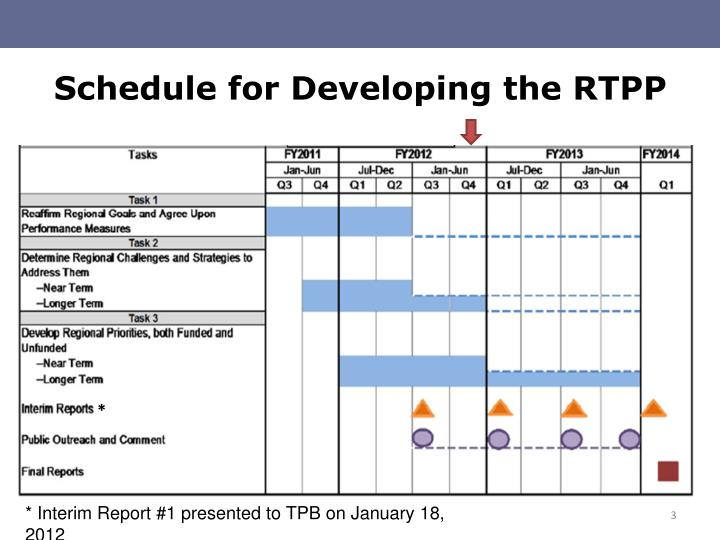 Schedule for developing the rtpp