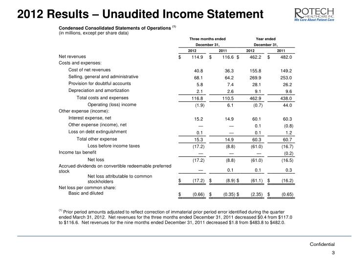 2012 Results – Unaudited Income Statement