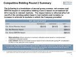 competitive bidding round 2 summary