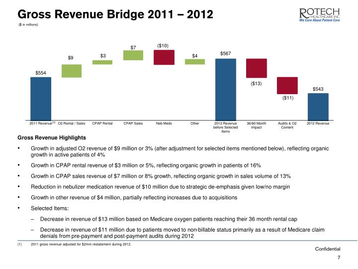 Gross Revenue Bridge 2011 – 2012