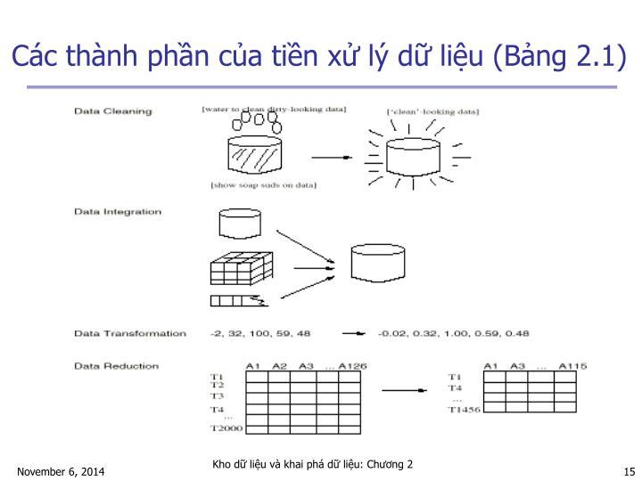Các thành phần của tiền xử lý dữ liệu (Bảng 2.1)