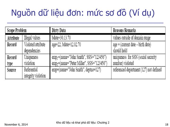 Nguồn dữ liệu đơn: mức sơ đồ (Ví dụ)