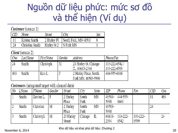 Nguồn dữ liệu phức: mức sơ đồ và thể hiện (Ví dụ)