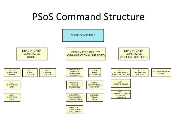 PSoS Command Structure