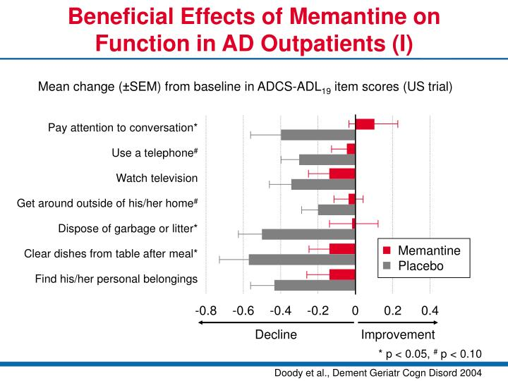 Beneficial effects of memantine on function in ad outpatients i