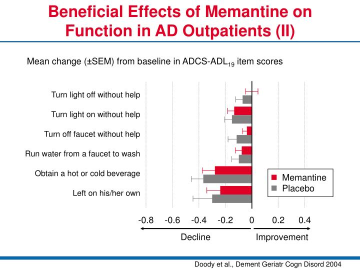 Beneficial Effects of Memantine on Function in AD Outpatients (II)