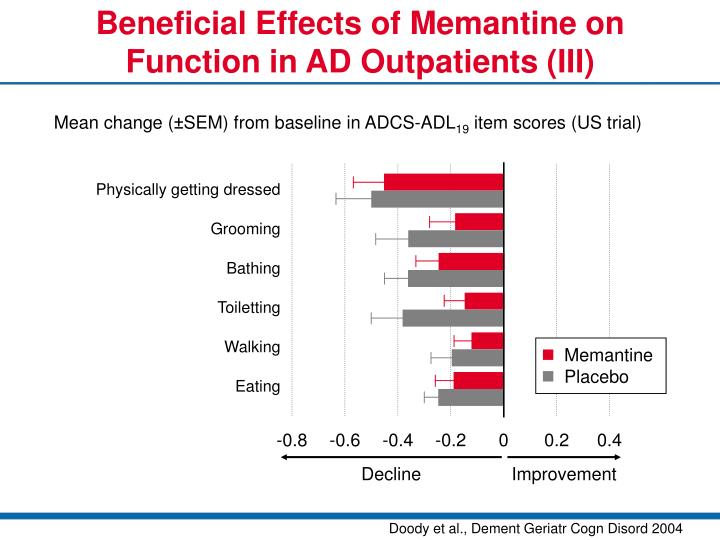 Beneficial Effects of Memantine on Function in AD Outpatients (III)
