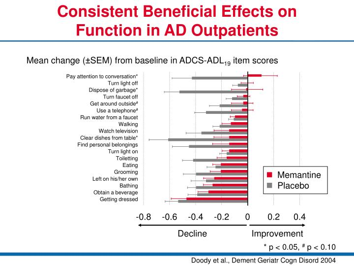 Consistent Beneficial Effects on Function in AD Outpatients
