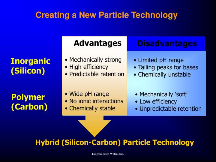 Creating a New Particle Technology