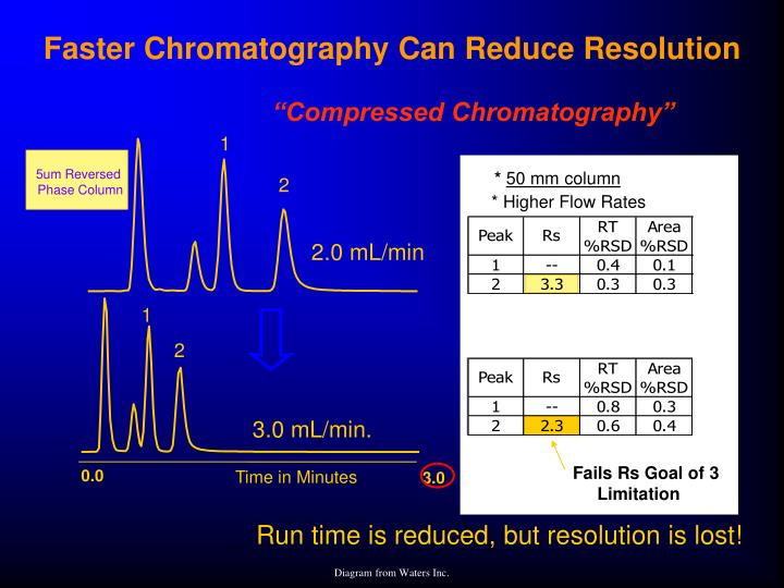 """Compressed Chromatography"""