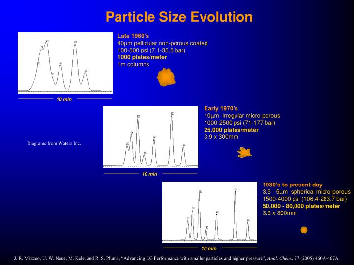 Particle size evolution