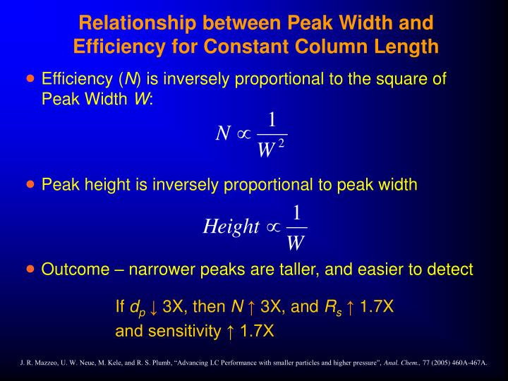 Relationship between Peak Width and Efficiency for Constant Column Length