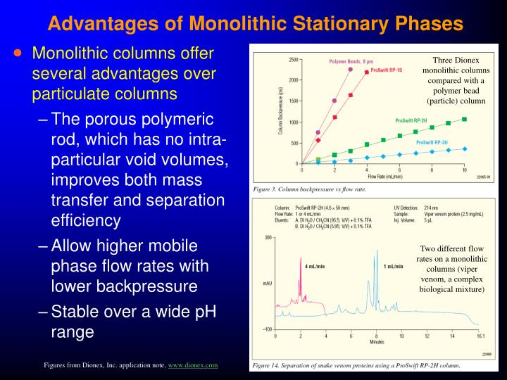 Advantages of Monolithic Stationary Phases