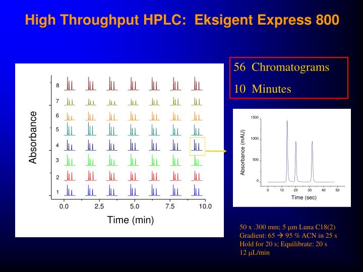 High Throughput HPLC:  Eksigent Express 800