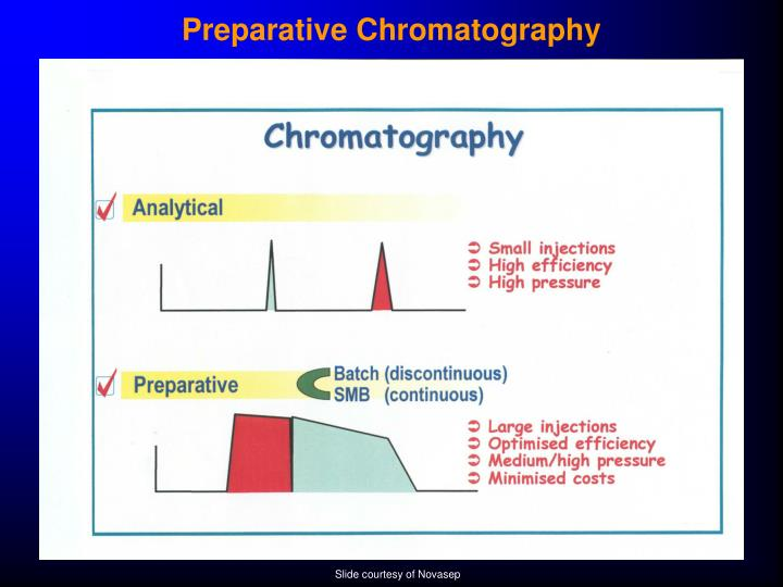 Preparative Chromatography