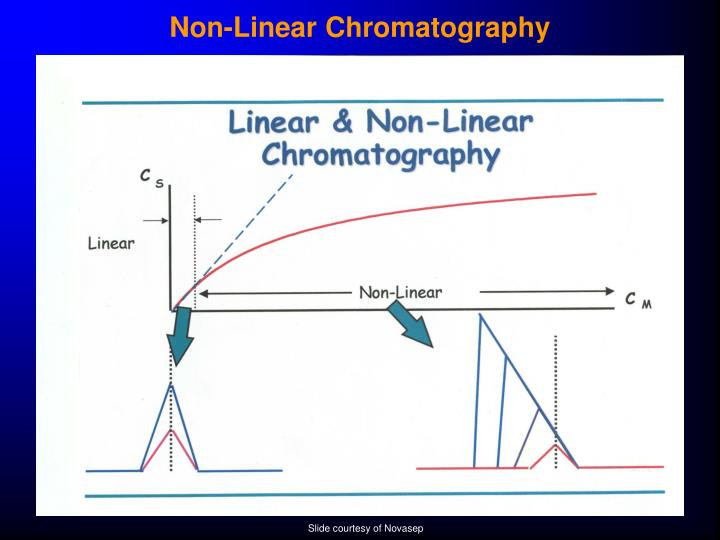 Non-Linear Chromatography