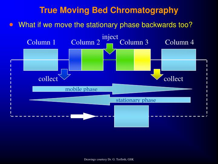True Moving Bed Chromatography