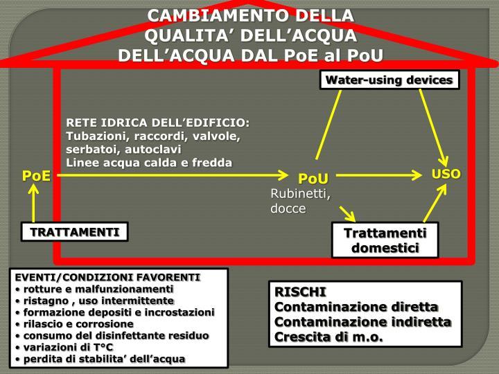 CAMBIAMENTO DELLA QUALITA' DELL'ACQUA DELL'ACQUA DAL