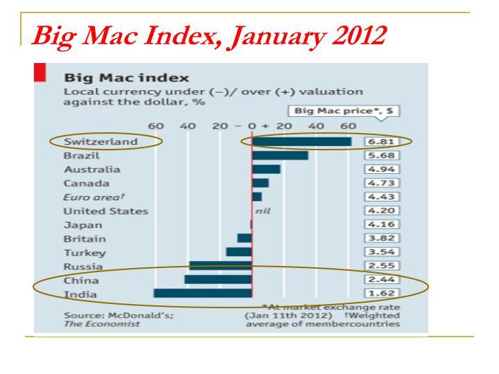 Big Mac Index, January 2012