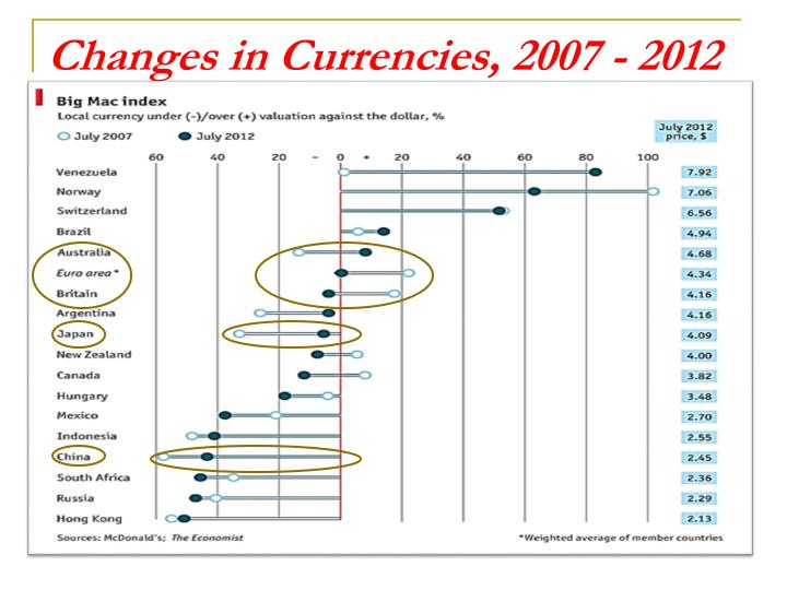 Changes in Currencies, 2007 - 2012