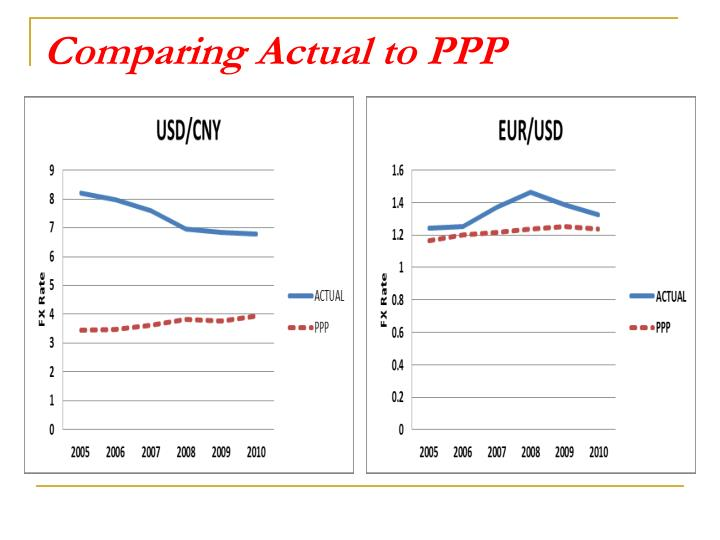 Comparing Actual to PPP
