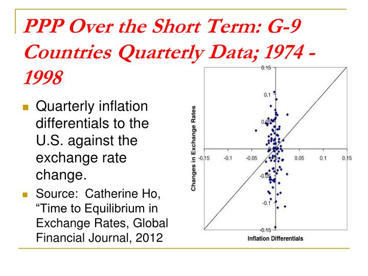 PPP Over the Short Term: G-9 Countries Quarterly Data; 1974 - 1998