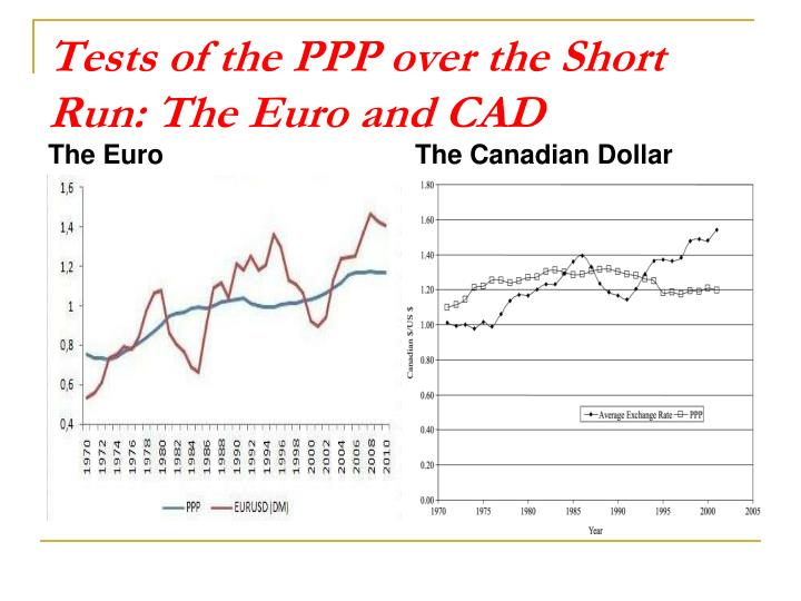 Tests of the PPP over the Short Run: The Euro and CAD