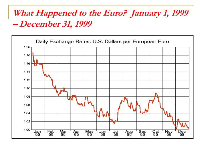 What Happened to the Euro?  January 1, 1999 – December 31, 1999